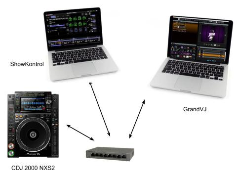 showkontrol CDJ-2000NXS2 GrandVJ network